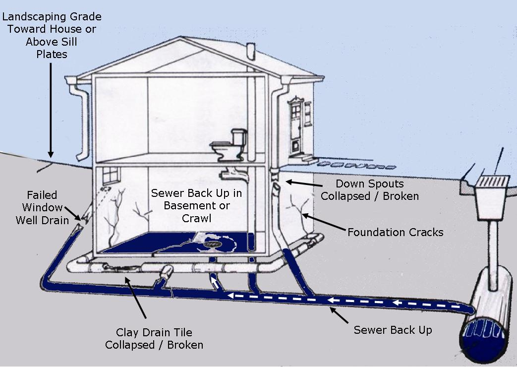 Less effort flooding basement solutions that you need to for Residential sewer systems