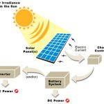 the-way-solar-panel-works-using-battery-system-and-auto-charging-function-with-high-voltage