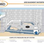 arid basement waterproofing for basement flooding solutions with complete pressure relief system