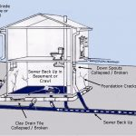 complete basement flooding solutions with sewer back up