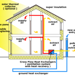 solid external walls insulation energy efficiency scheme insulating exterior walls benefits heat and air control heat and air exchange